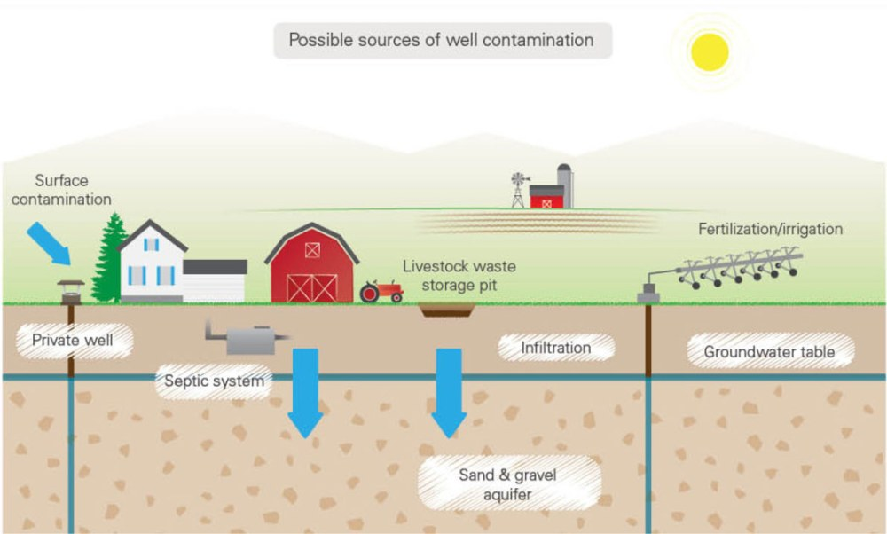 medium resolution of diagram of possible well water contamination sources