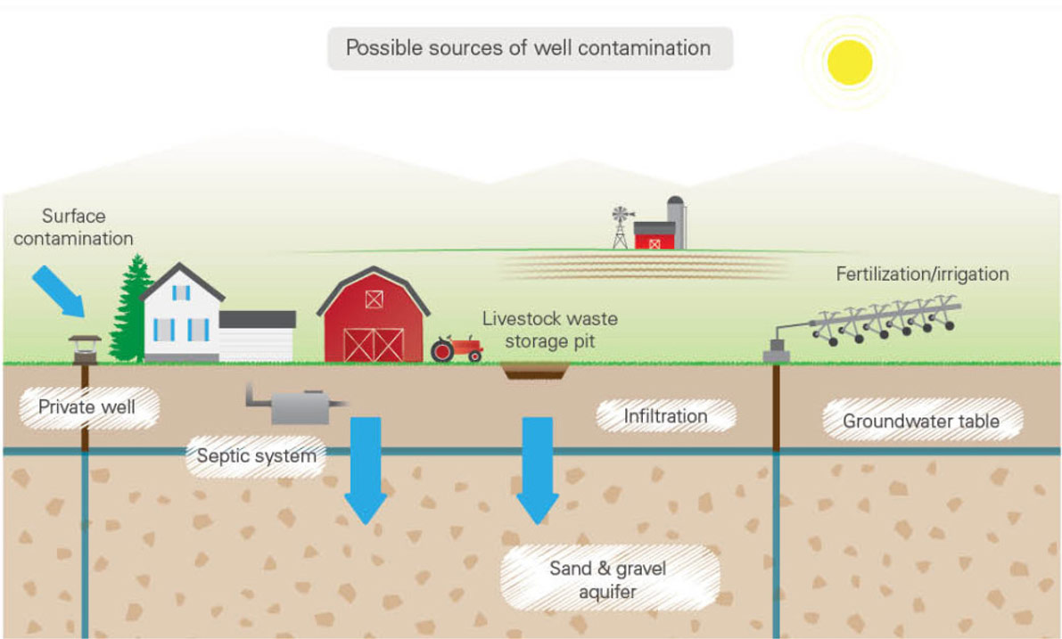 hight resolution of diagram of possible well water contamination sources