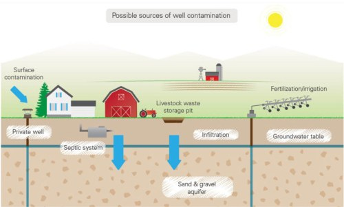 small resolution of diagram of possible well water contamination sources