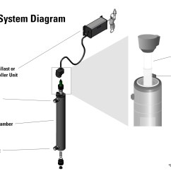 Residential Water Softener Hook Up Diagram 2000 Dodge Neon Coil Wiring Whole House Filtration System Gas