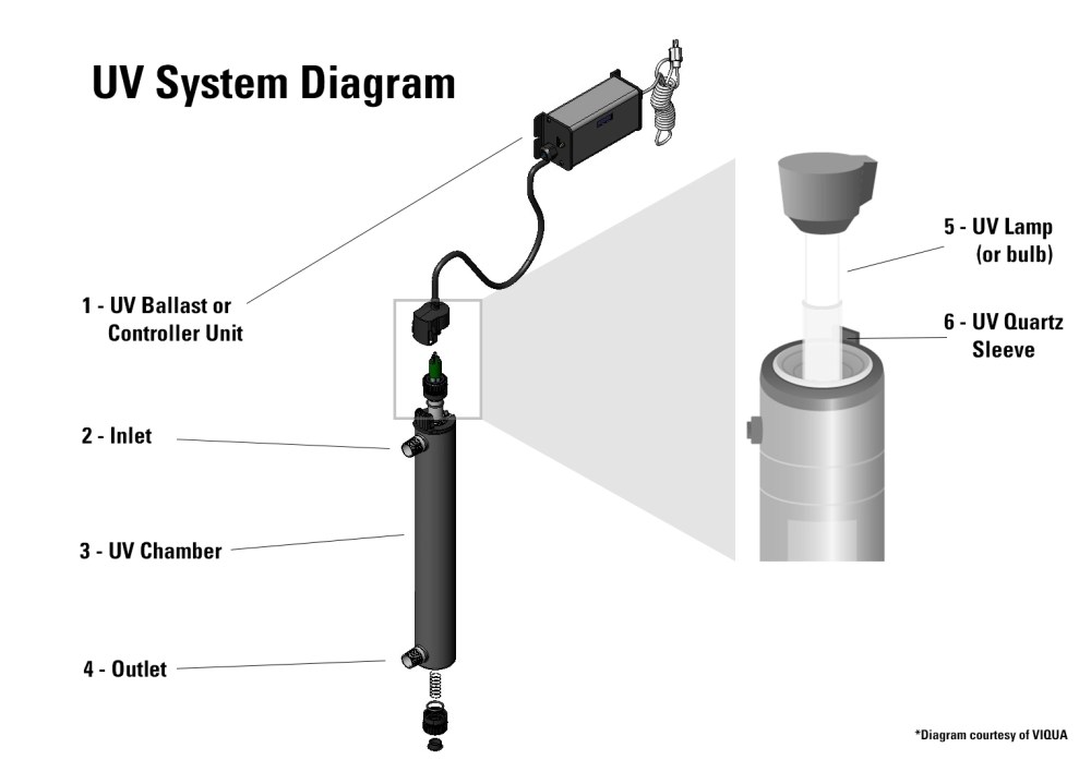 medium resolution of diagram of uv water purification system and parts