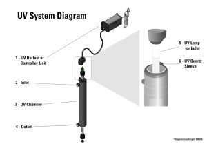Learn about UV Water Purification | ESP Water Products