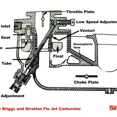Briggs And Stratton Lawn Mower Carburetor Diagram 1970 Chevy Pickup Wiring The Flo Jet Isavetractors