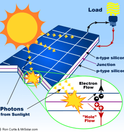 what is a solar panel how does a solar panel work diagram of solar power installation wiring diagram of solar power system [ 1600 x 1600 Pixel ]