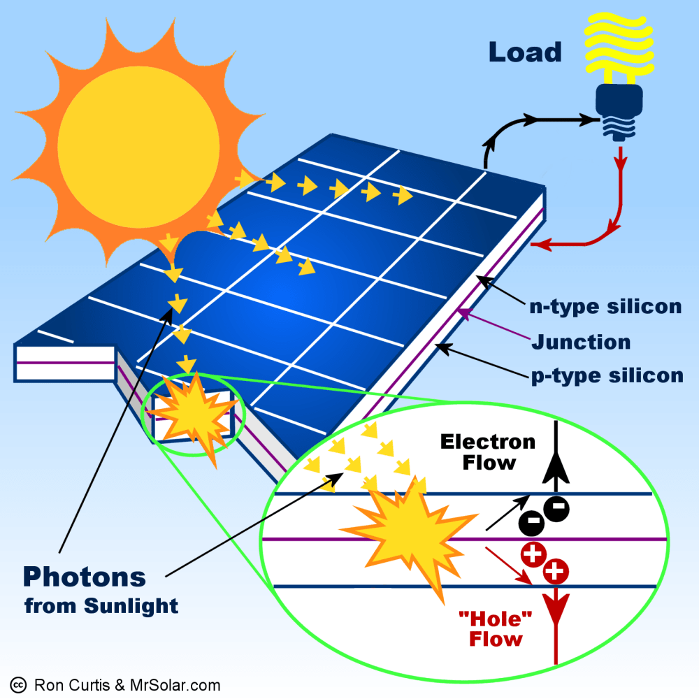 medium resolution of what is a solar panel how does a solar panel work diagram of solar power installation wiring diagram of solar power system