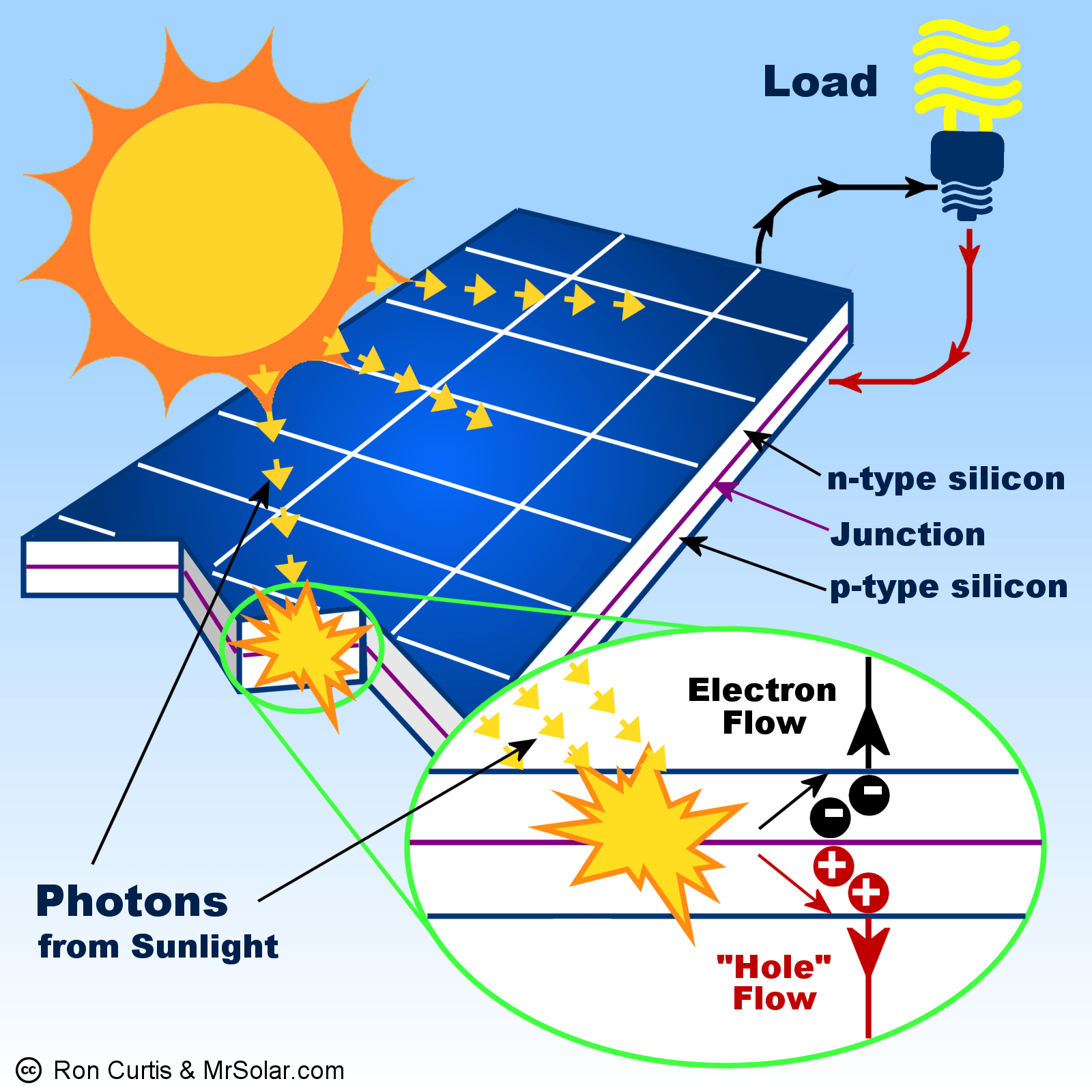 hight resolution of what is a solar panel how does a solar panel work diagram of solar power installation wiring diagram of solar power system