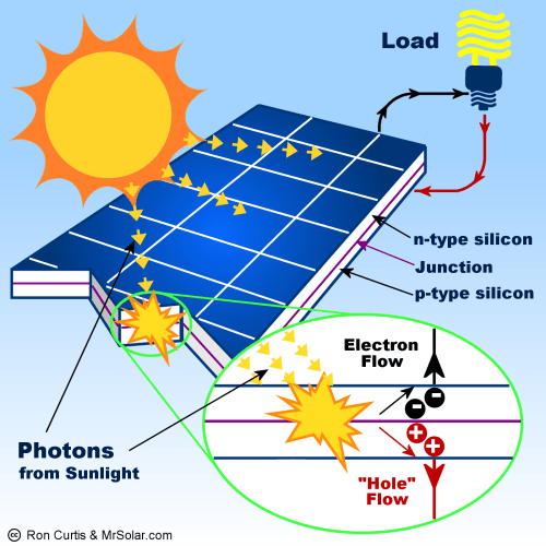 small resolution of what is a solar panel how does a solar panel work diagram of solar power installation wiring diagram of solar power system