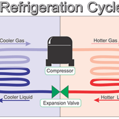Flow Diagram Refrigeration Cycle Owl Anatomy Hvac System Acting Up Take A Look At Its Superheat