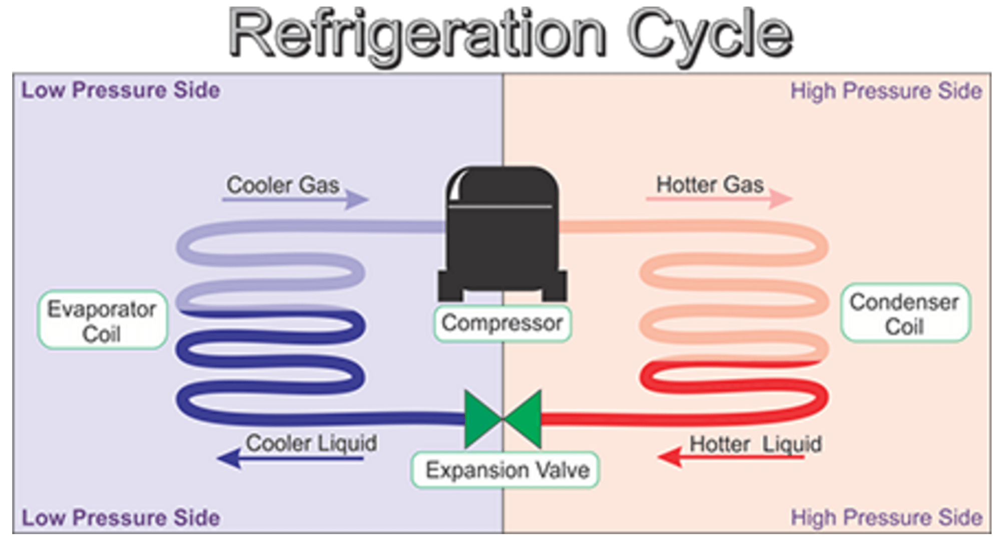 hight resolution of diagram of refrigeration cycle