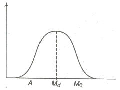 Median Quartiles And Mode Jee Notes