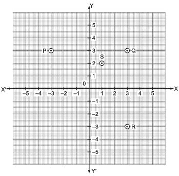 Very Short Answer Type Questions- Coordinate Geometry