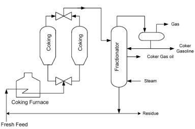 Thermal Cracking, Visbreaking and Delayed Coking Chemical