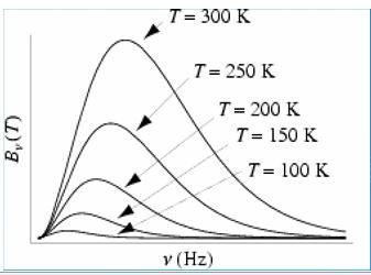 Blackbody Radiation and Planck's Distribution Law
