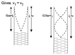 Single Correct MCQ Of Waves, Past Year Questions JEE
