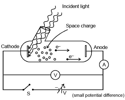 Experimental Study of Photoelectric Effect Class 12 Notes