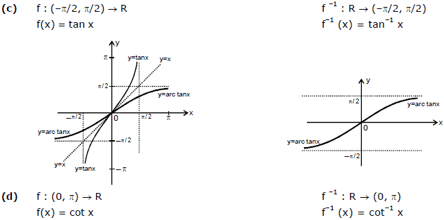 Inverse Trigonometric Functions; Chapter Notes; Class 12