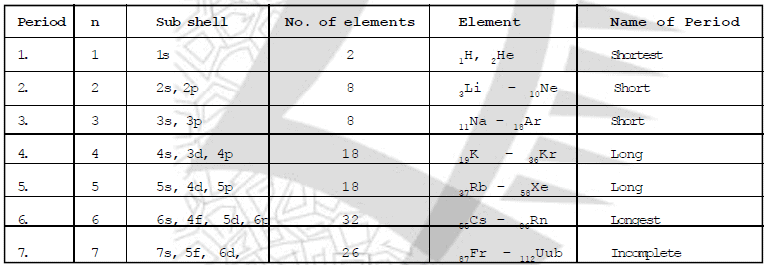 Periodic Table, Chapter Notes, Class 10, Science Class 10