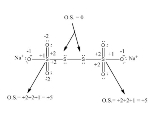 The difference in the oxidation number of the two types of