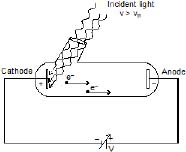 Modern Physics, Chapter Notes, Class 12, Physics (IIT-JEE