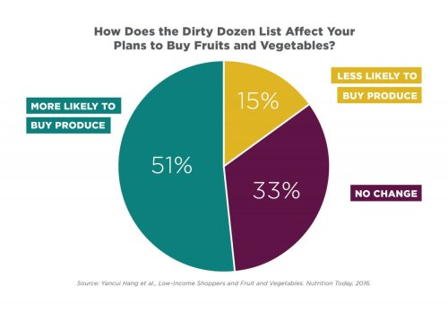 small resolution of this pie chart shows more than half said the guide would make them more likely to buy produce and a third said it wouldn t affect their purchases