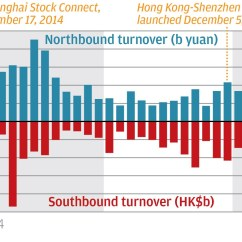 Shenzhen Stock Exchange Diagram 7 Blade Rv Plug Wiring International Trading Of A Shares Highest In Two Years August The Market Widely Expects Rallies Both Mainland And Hong Kong To Continue At Least Until October When Communist Party Convenes