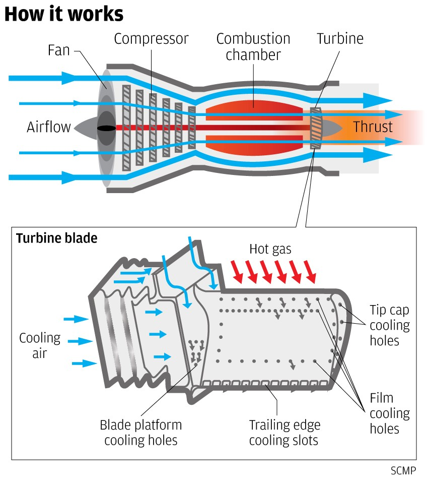 medium resolution of the world s most advanced jet engine in military service which was developed