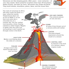 Inside Volcano Diagram Vent Parts Of The Throat Volcanoes For Kids