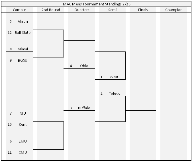 Mid American Conference Mens Basketball Tournament