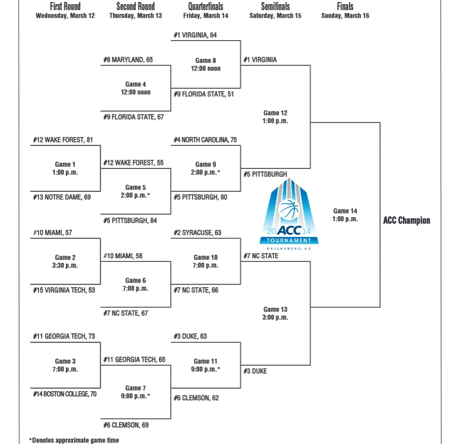 ACC Basketball Tournament 2014 Results And Bracket NC