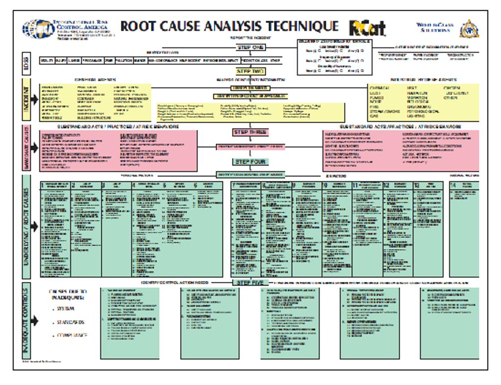Worksheet Root Causeysis Worksheet Hunterhq Free