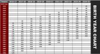 Birth Year Chart