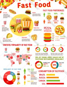also fast food infographic with chart of junk meal vector image rh vectorstock