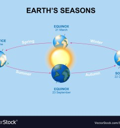 diagram of a spring solstice [ 1000 x 842 Pixel ]