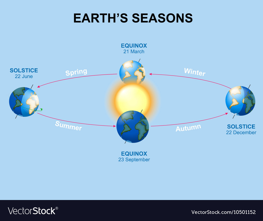 hight resolution of diagram of a spring solstice