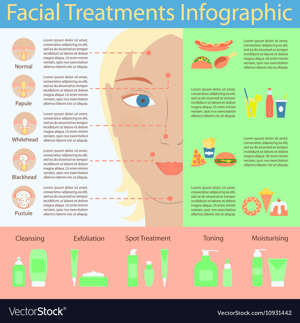 medium resolution of pimple diagram face