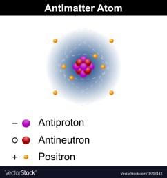 antimatter atom model vector image [ 1000 x 1080 Pixel ]