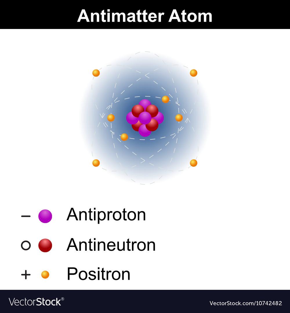 hight resolution of antimatter atom model vector image