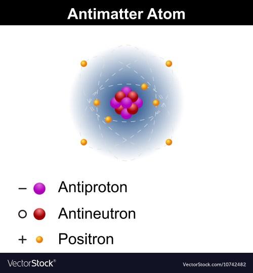 small resolution of antimatter atom model vector image