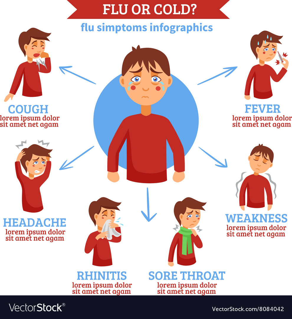 Flu Cold Symptoms Flat Circle Infochart Royalty Free Vector