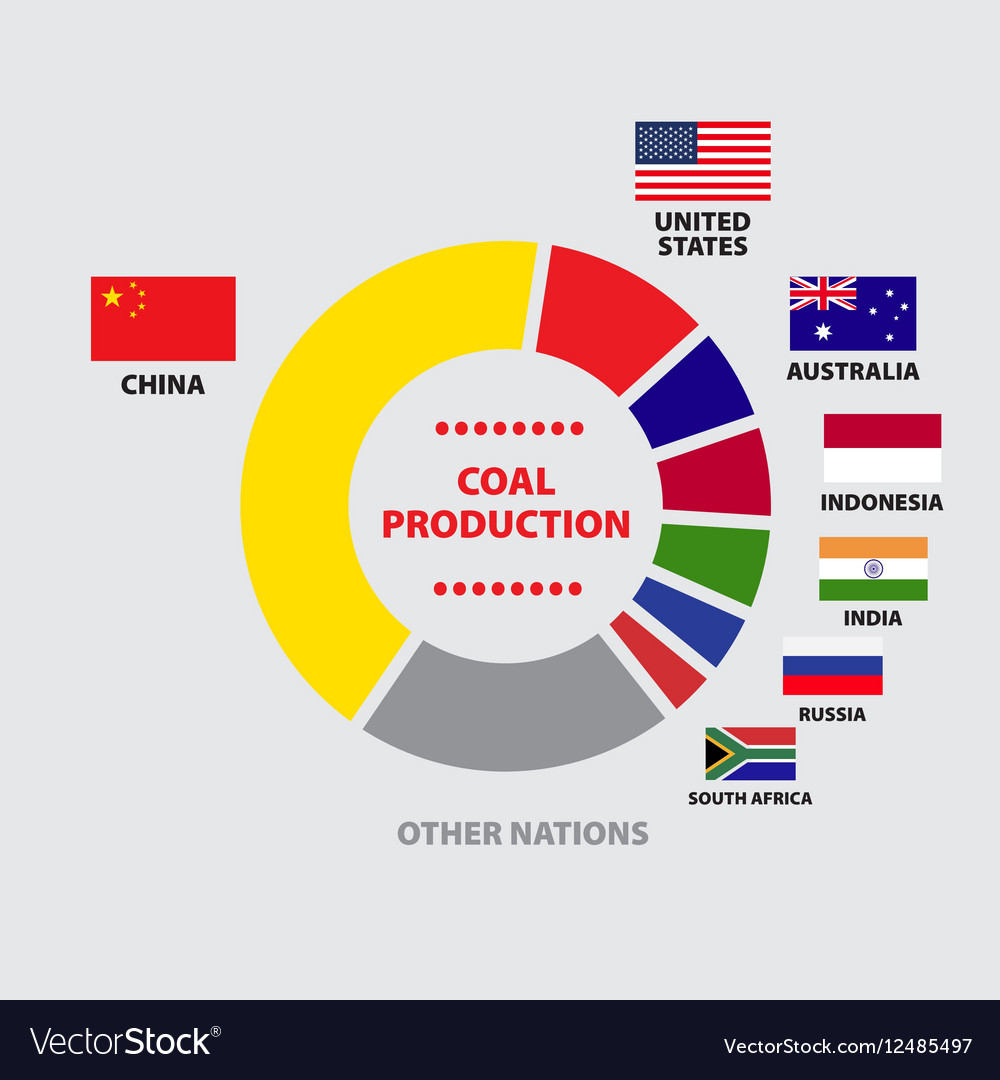 hight resolution of coal production diagram with nations vector image