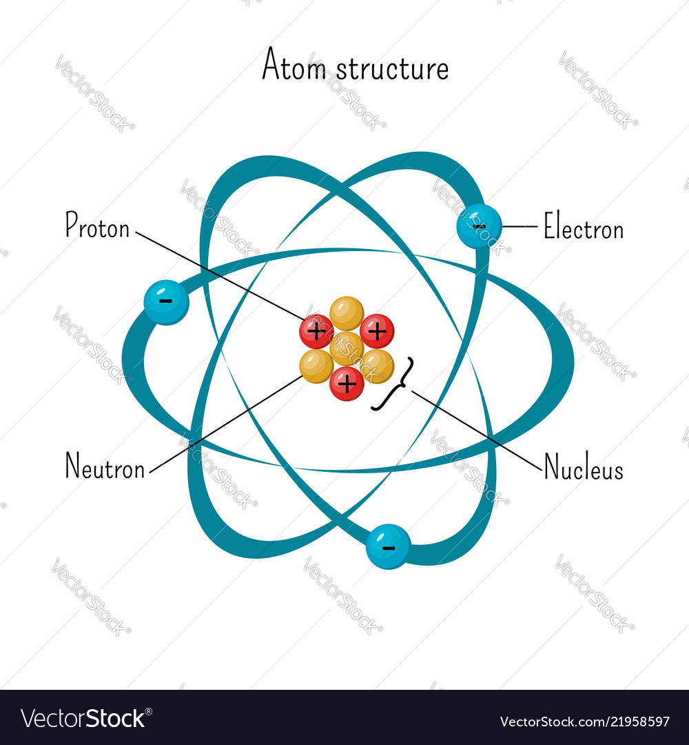 hight resolution of simple model of atom structure with electrons vector image diagram of atom science