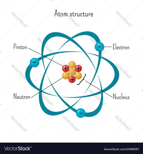 small resolution of simple model of atom structure with electrons vector image diagram of atom science