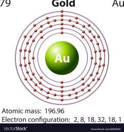 diagram of atom gold wiring diagram mega diagram gold leaf electroscope atomic diagram of gold wiring [ 992 x 1080 Pixel ]