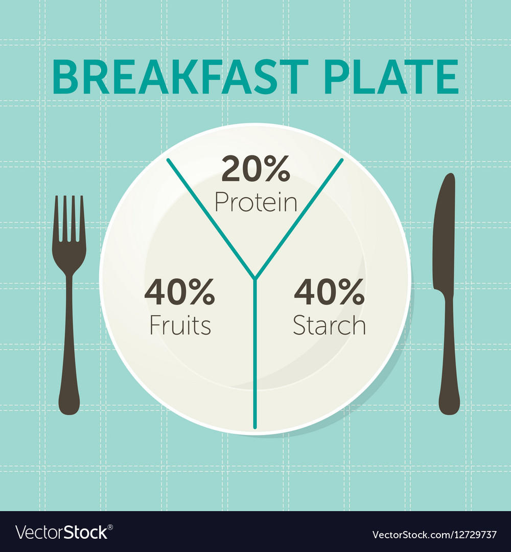 medium resolution of healthy eating plate diagram vector image