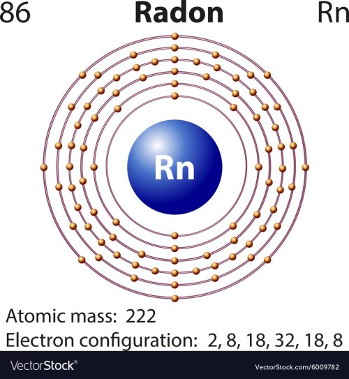 small resolution of diagram of radon element wiring diagrams schema nucleus diagram diagram of radon element