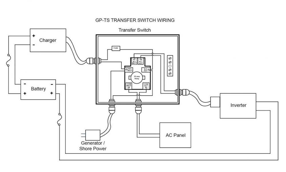 30a Camper Plug Wiring Diagram Go Power Ts 50 50 Amp Automatic Transfer Switch