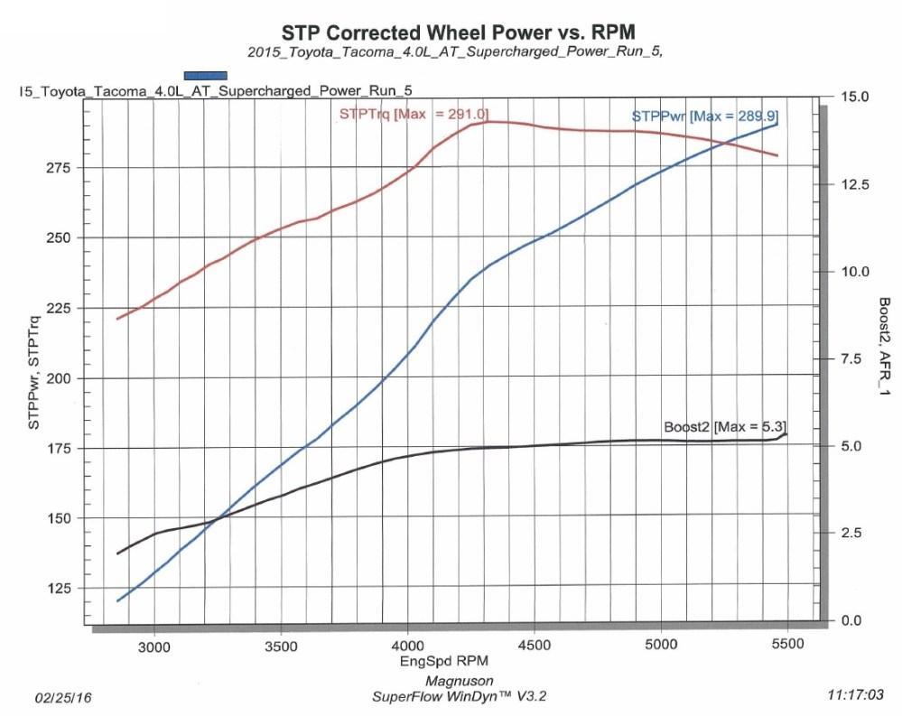 medium resolution of 2007 toyotum fj cruiser engine diagram