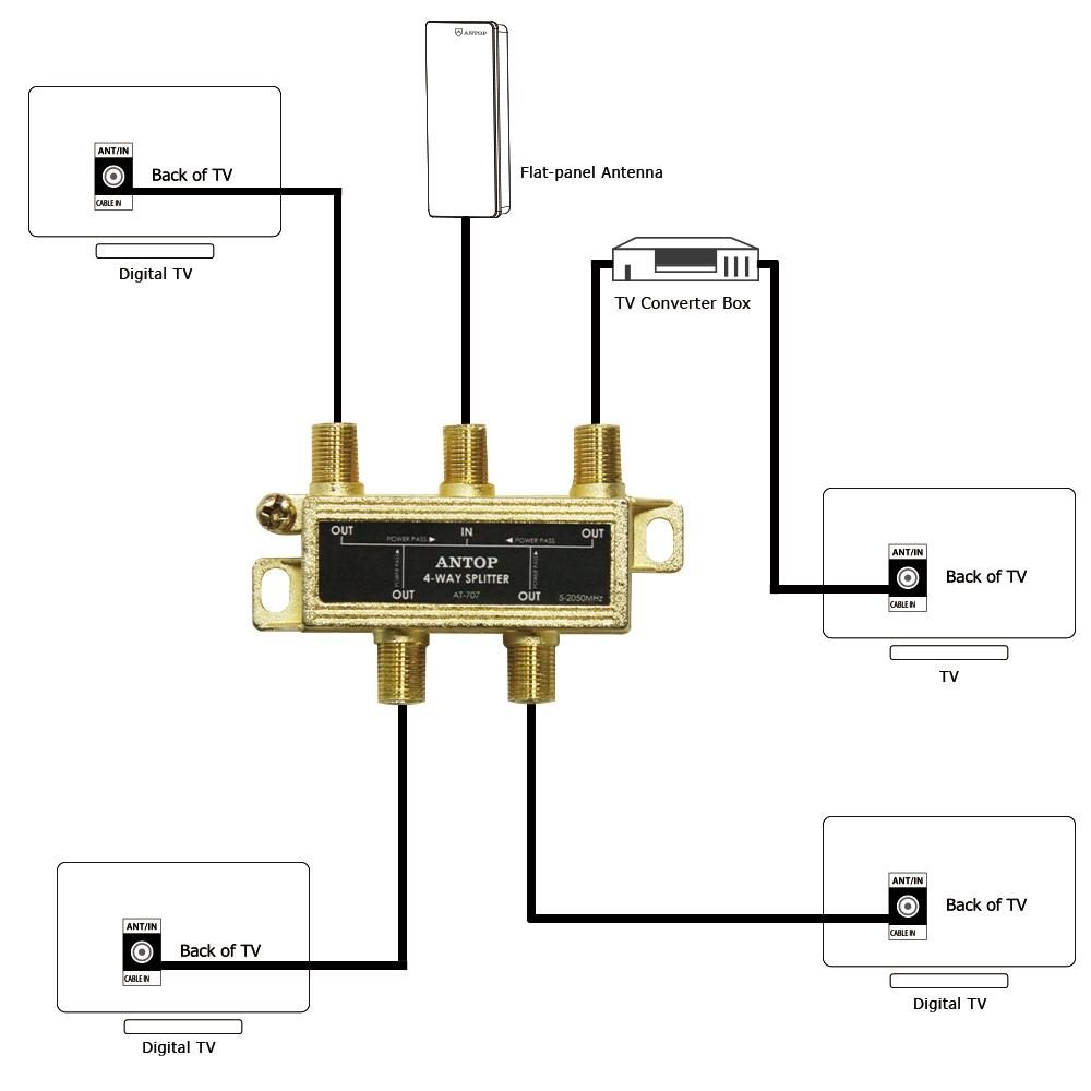 medium resolution of tv signal splitter wiring diagram