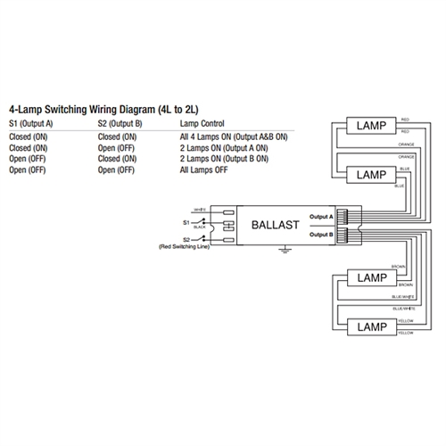 t5 ho ballast wiring diagram math fraction sylvania 49161 - qtp 4x54t5ho/unv psn htw nl | 4 lamp multi-purpose electronic ...