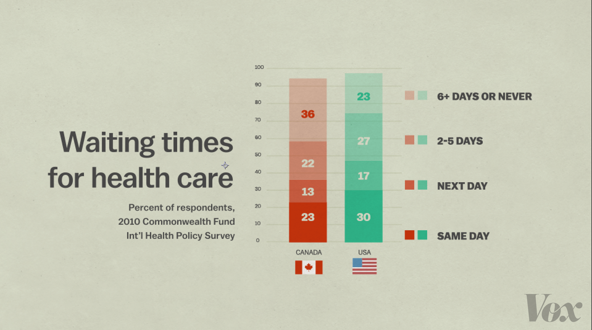 Do singlepayer systems have long wait times  12